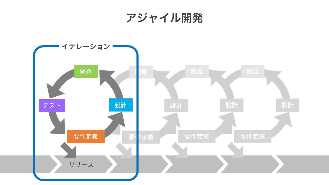 アジャイル開発のイメージ