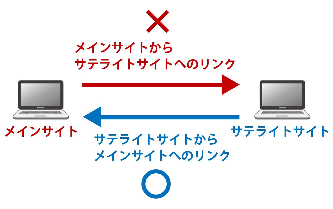 サテライトサイトのリンクの貼り方解説画像