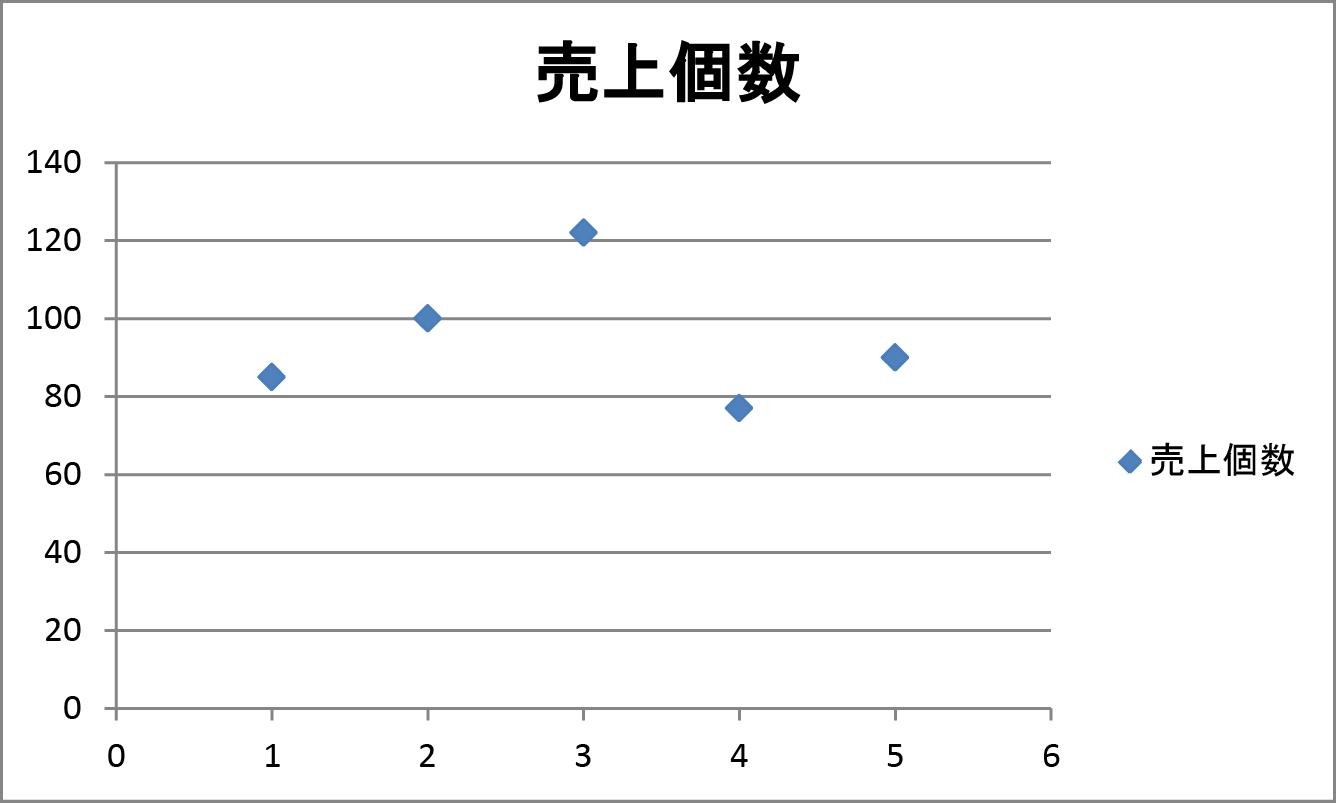 エクセルグラフの解説画像