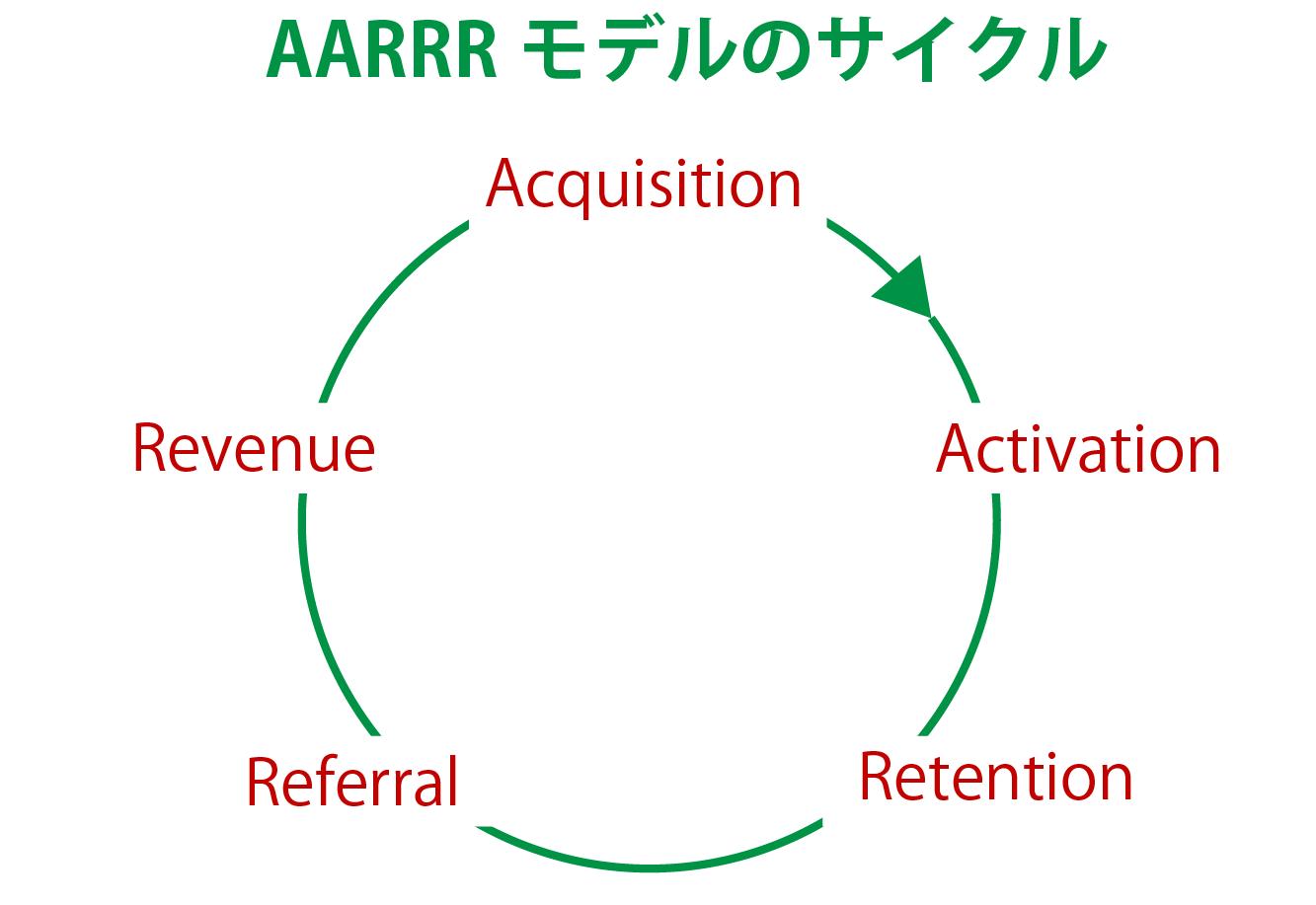 AARRRモデルのイメージ