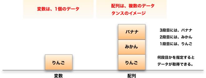 配列 数 php 要素 [ PHP