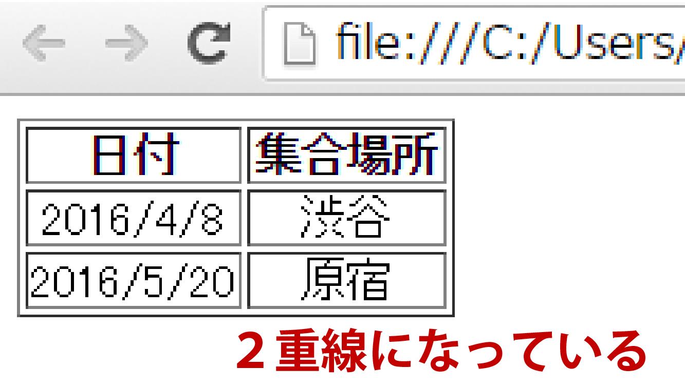 HTML tableが2重線になっている画像