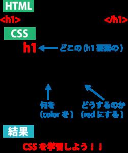 CSSとは_書き方
