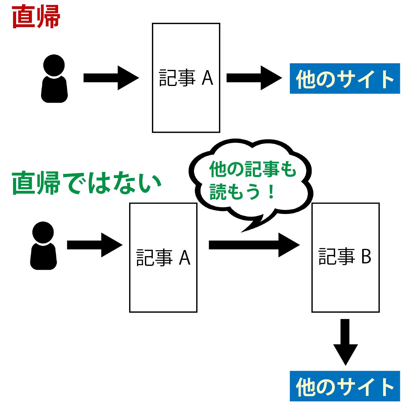 直帰率のイメージ画像
