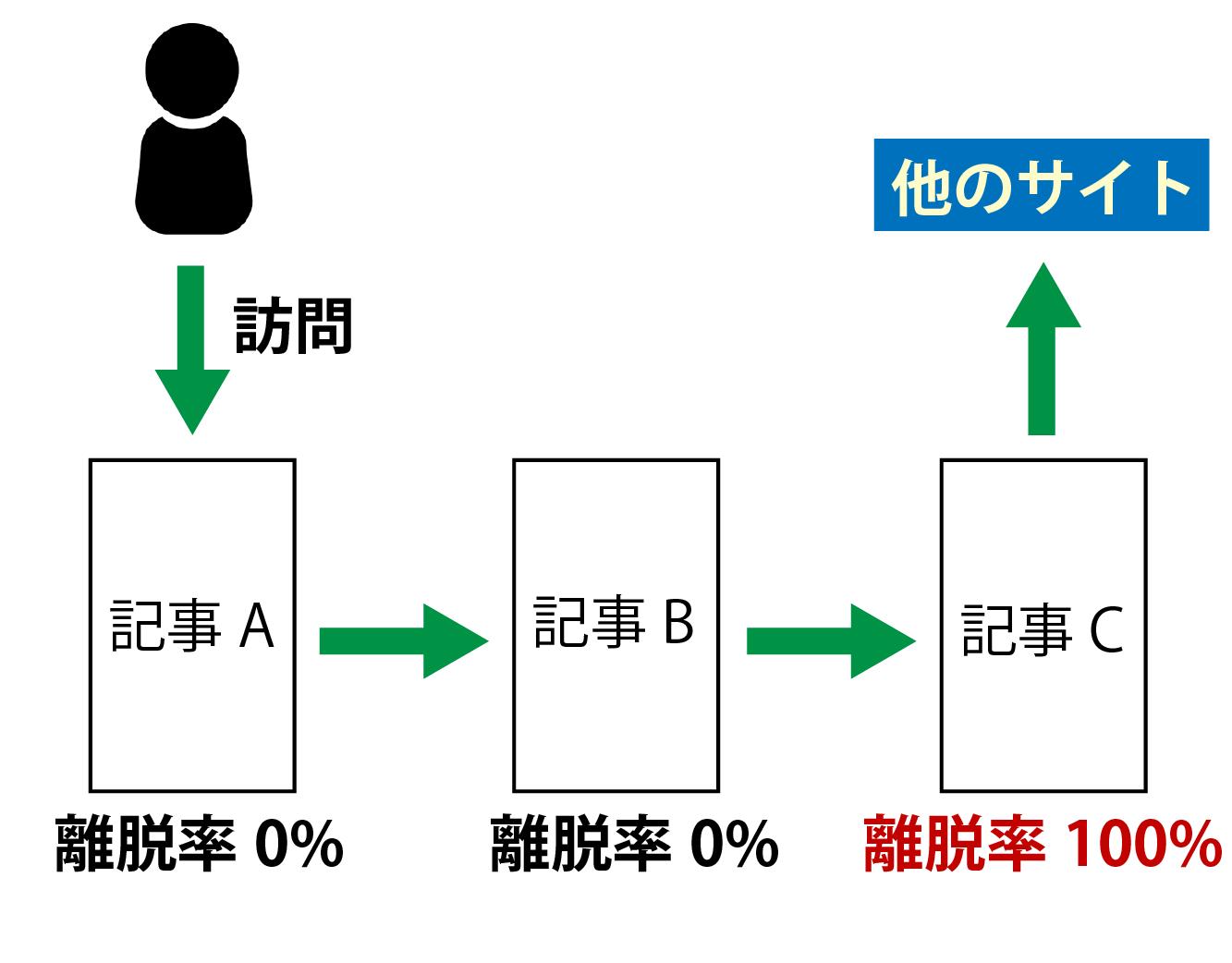 離脱率の解説画像