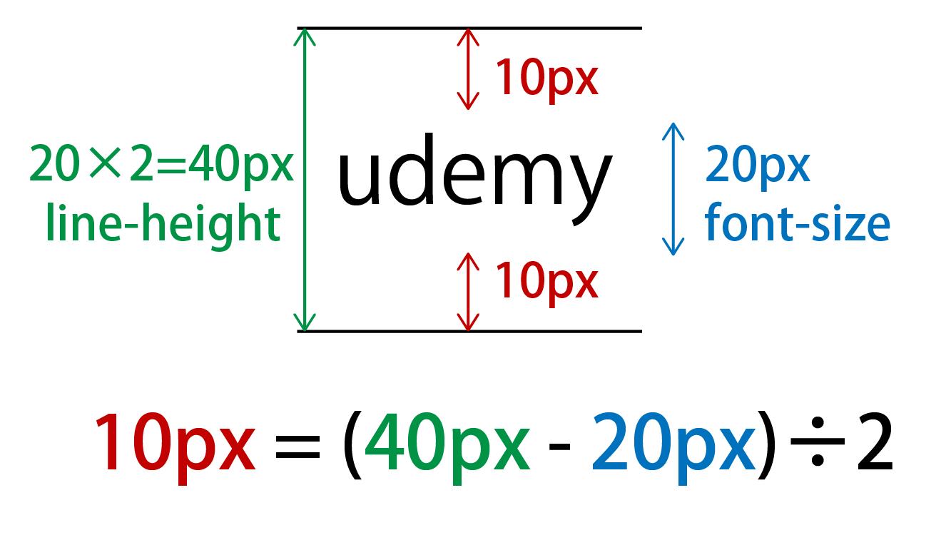 line-heightで数値のみを使用した結果