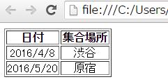 HTML tableタグで中央寄せにした画像