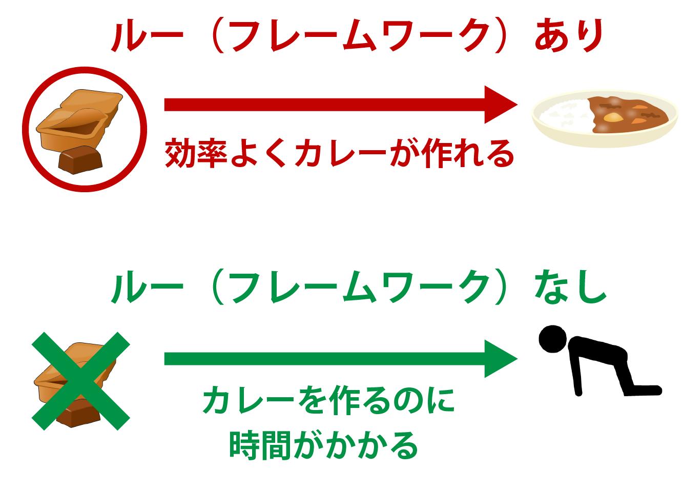 フレームワークの解説画像