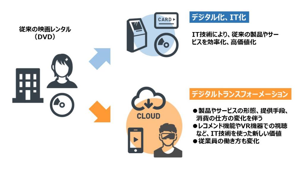 デジタルトランスフォーメーションとは何か