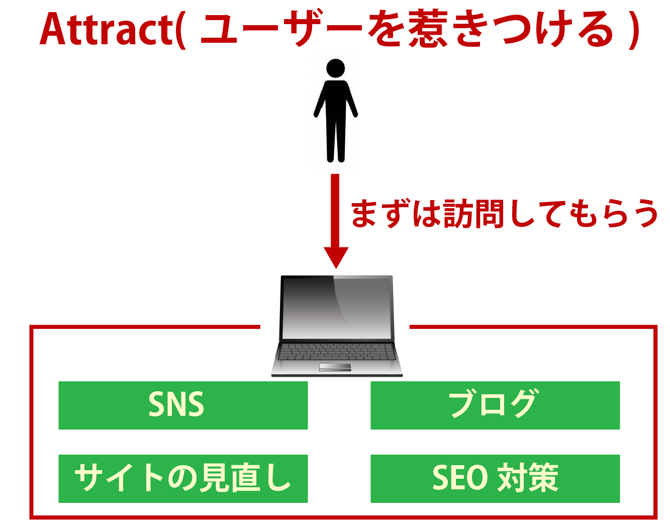 インバウンドマーケティングの手法ステップ1解説画像