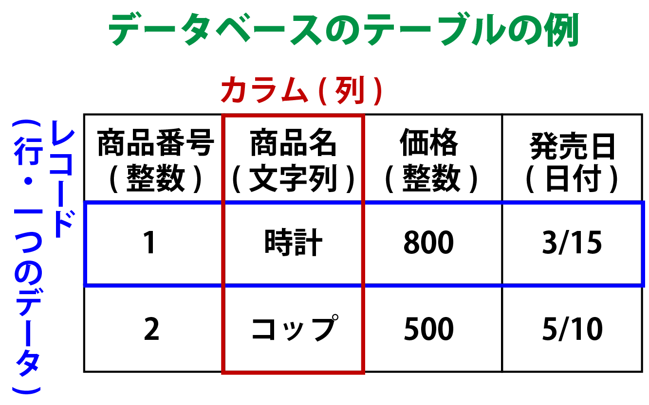 データベースのテーブルの例