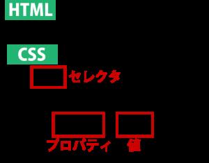 CSSとは_名称