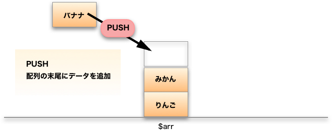 array_push()の解説