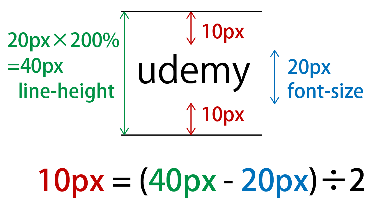 line-heightで%を使用した結果