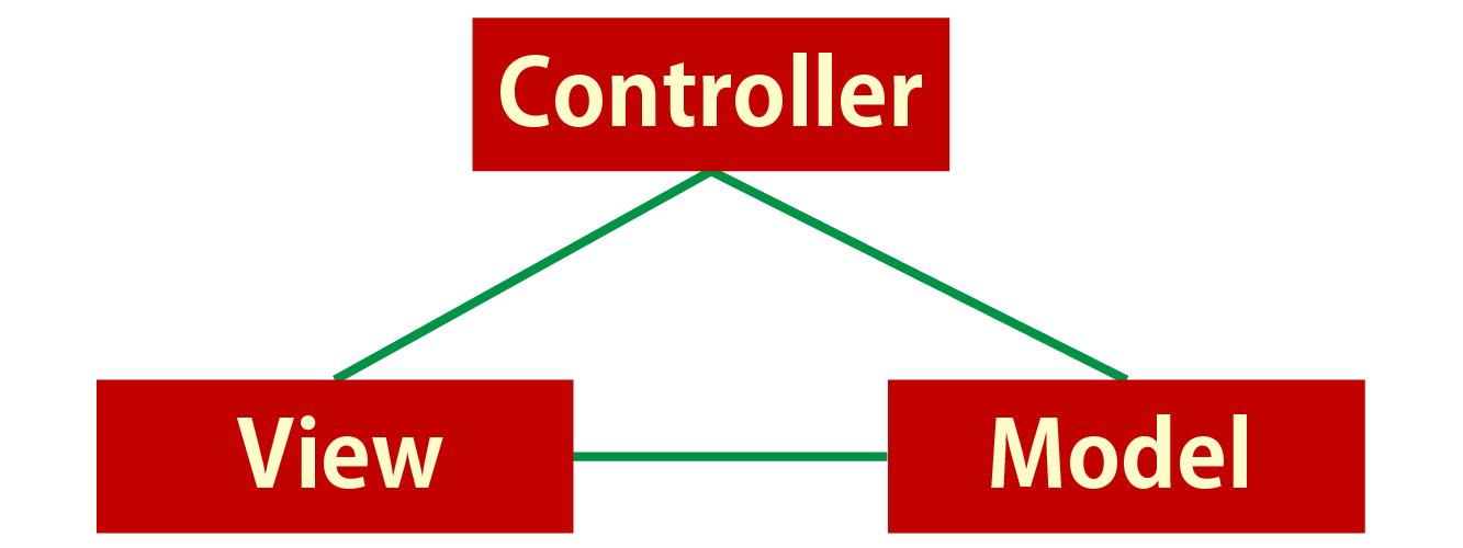 MVCアーキテクチャのイメージ