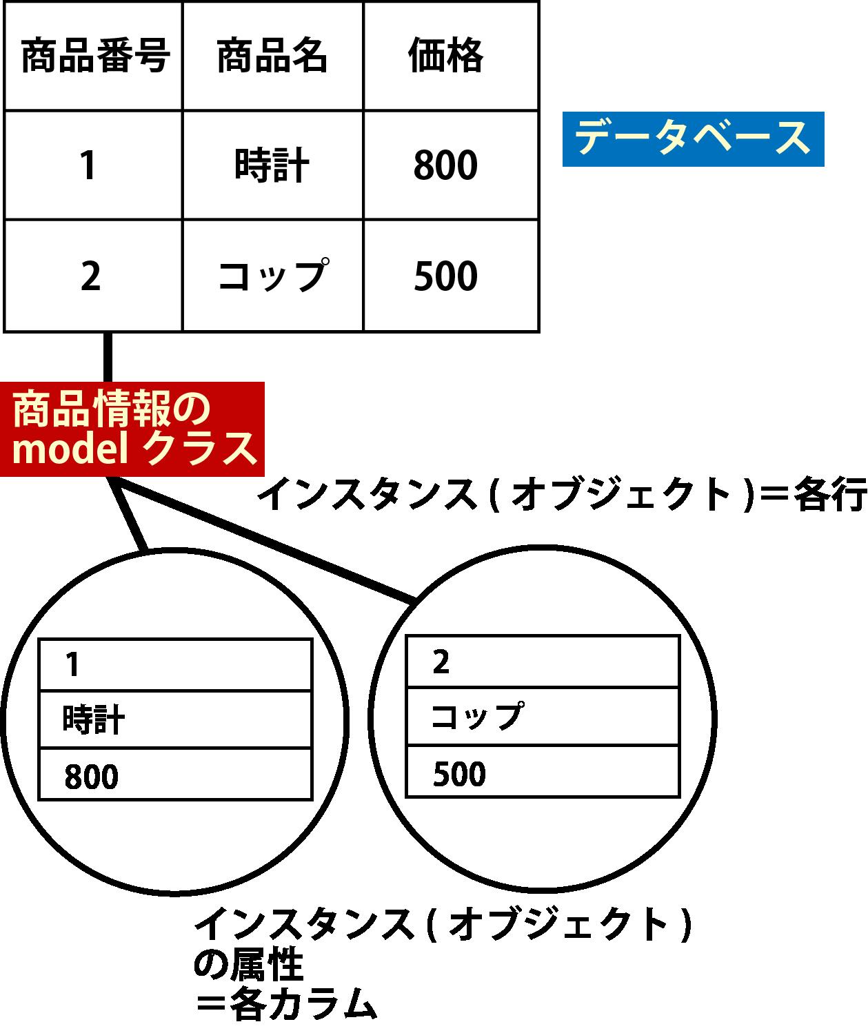 Rails model解説画像