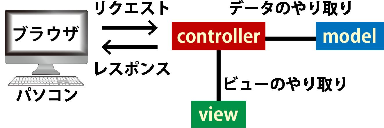 Rails controller解説画像