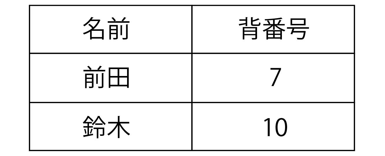 HTML tableタグイメージ画像