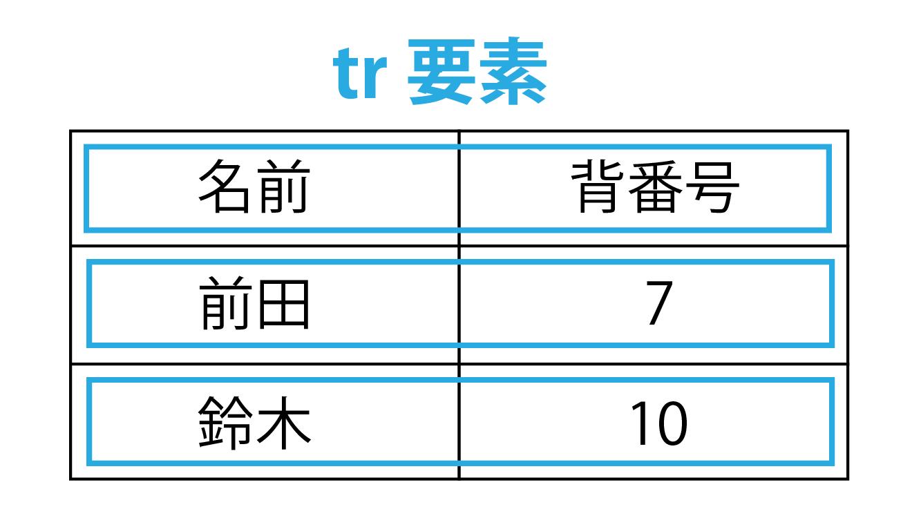 tr要素解説画像
