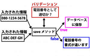 validates解説画像2